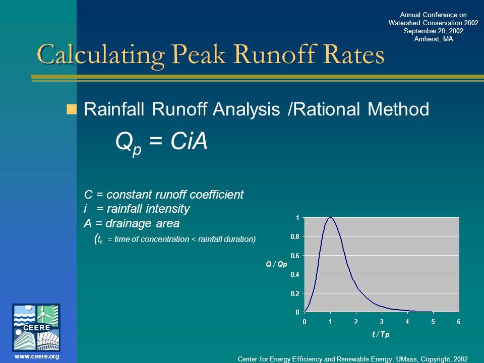 Calculating Peak Runoff Rates
