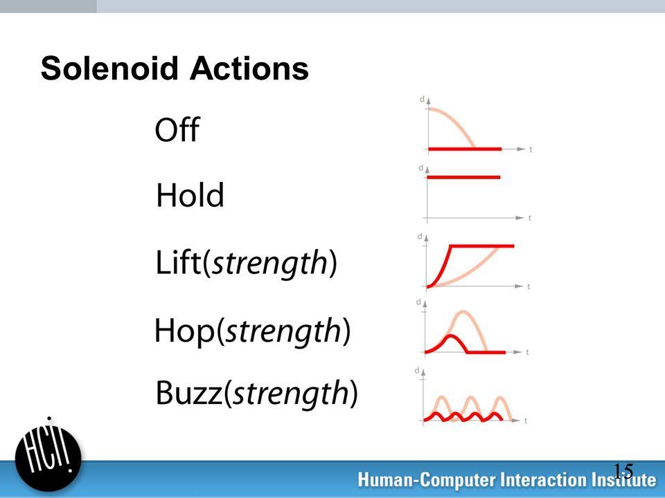 Solenoid Actions