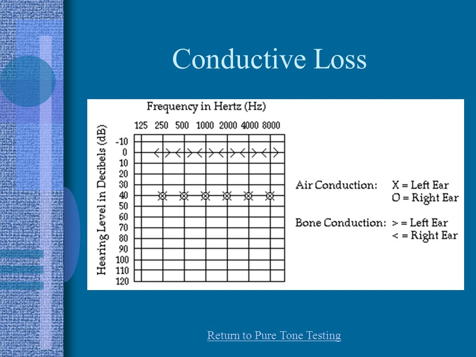 Conductive Loss Return to Pure Tone Testing