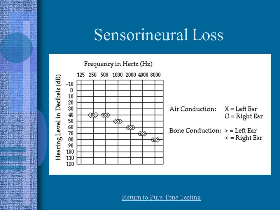 Sensorineural Loss Return to Pure Tone Testing