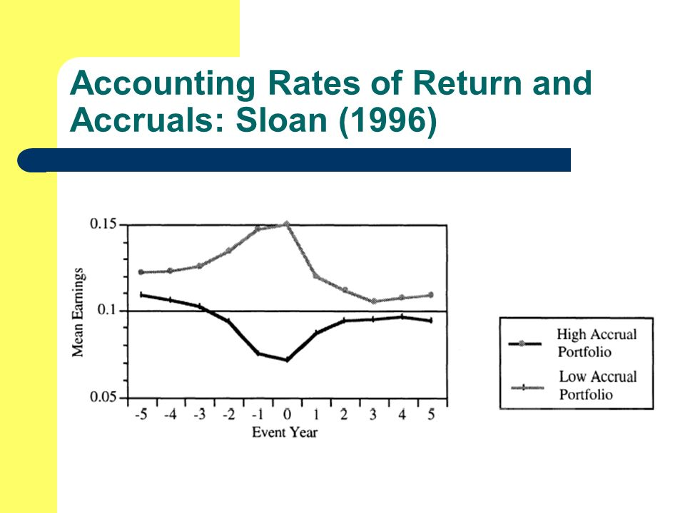 how to account for rate of return accounting