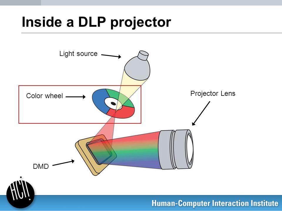 Inside a DLP projector Light source Projector Lens Color wheel DMD