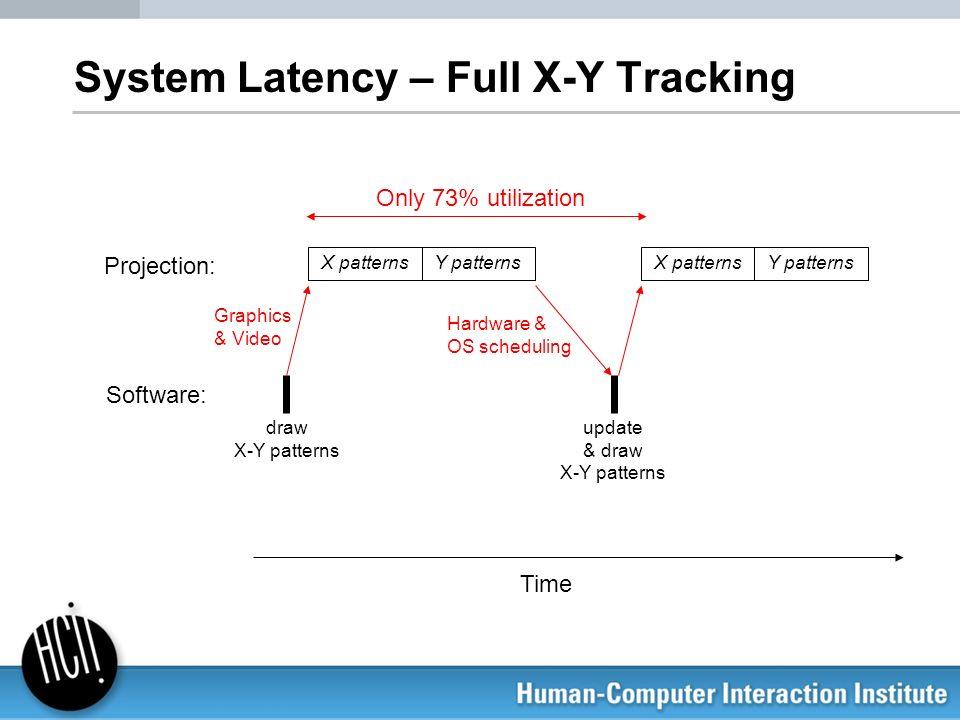 System Latency – Full X-Y Tracking