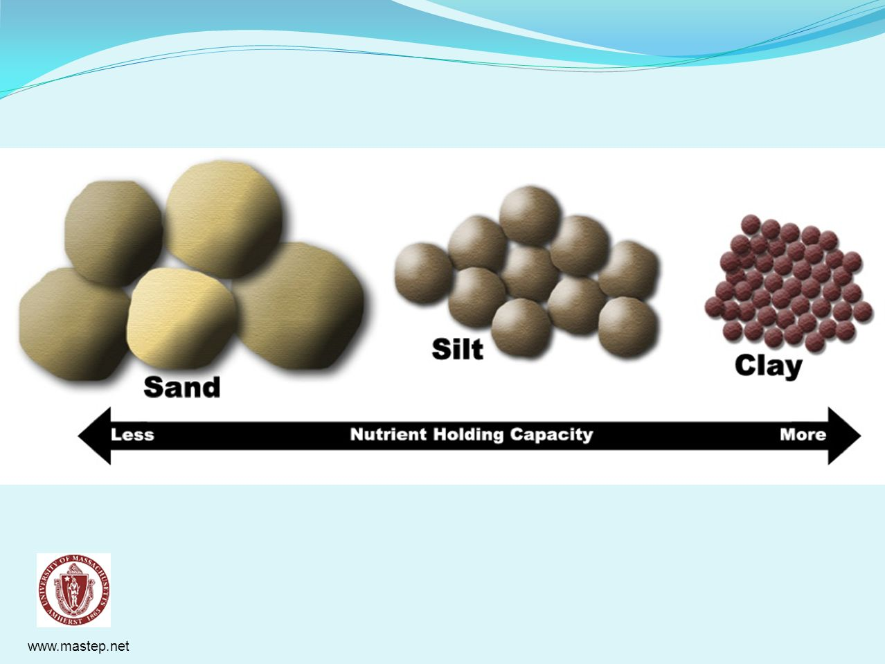 Particle size is important: