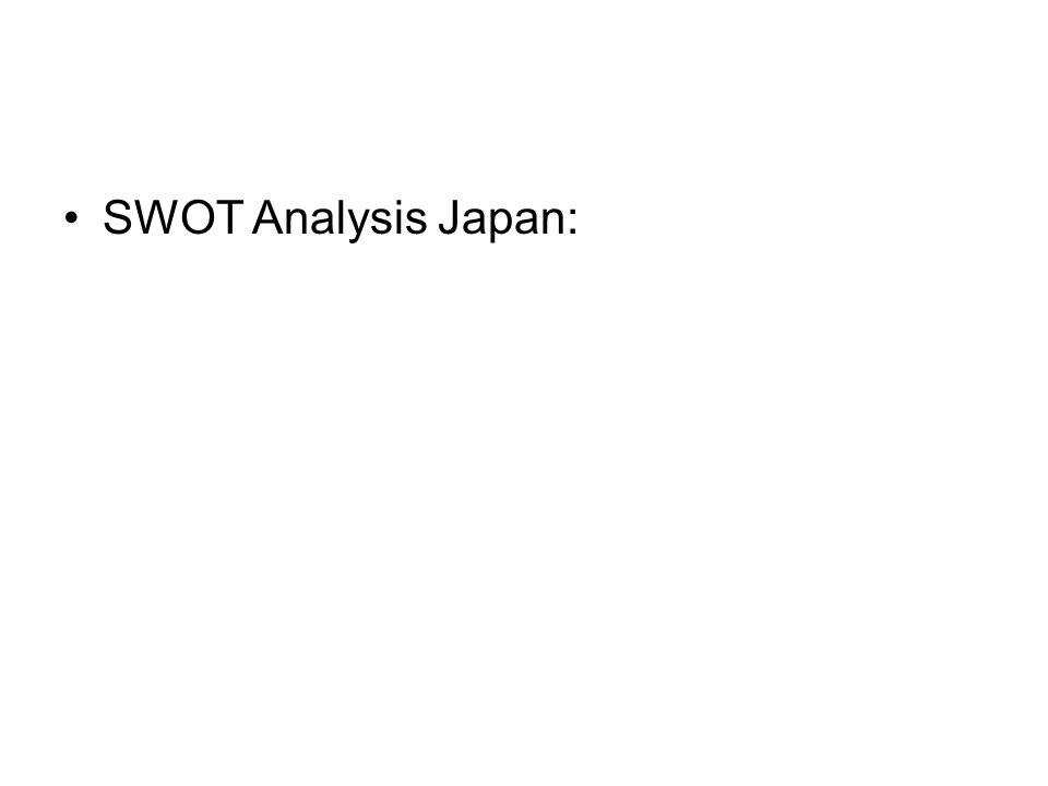 SWOT Analysis Japan: