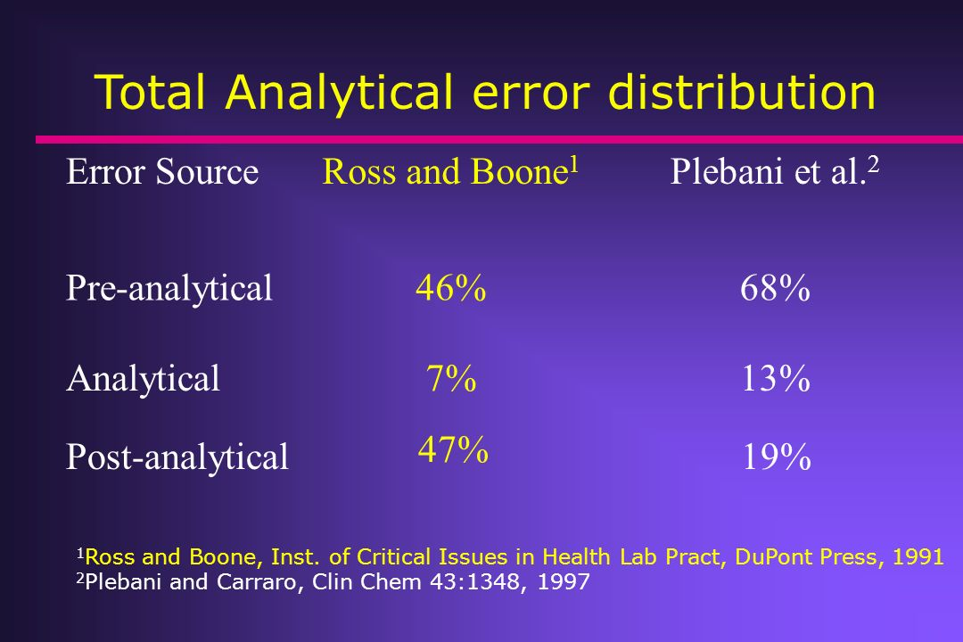 Total Analytical error distribution