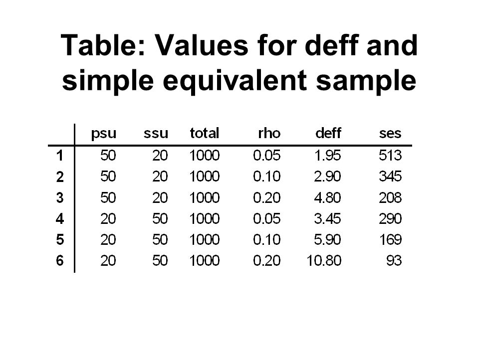 Table: Values for deff and simple equivalent sample