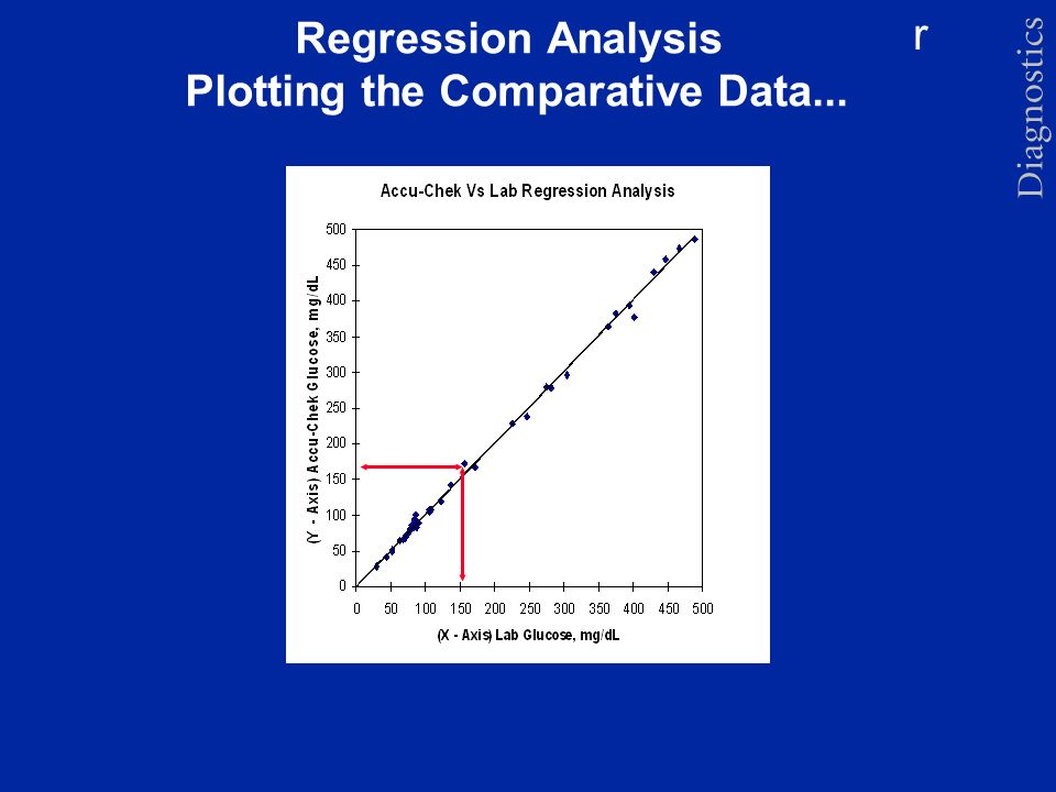 Regression Analysis Plotting the Comparative Data...