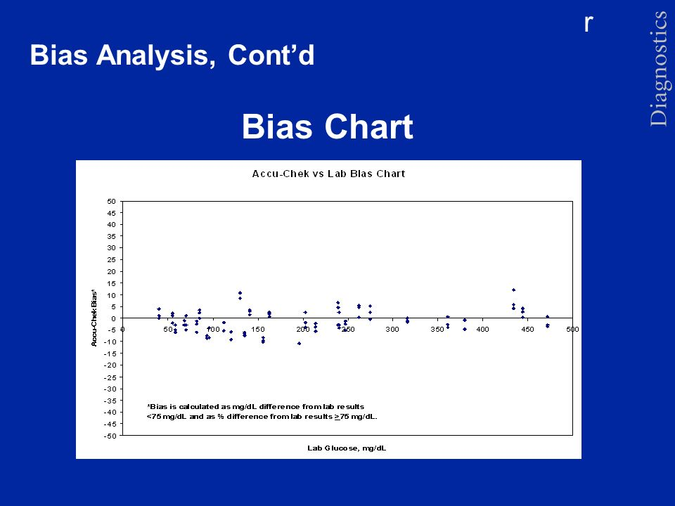 Bias Analysis, Cont'd Bias Chart