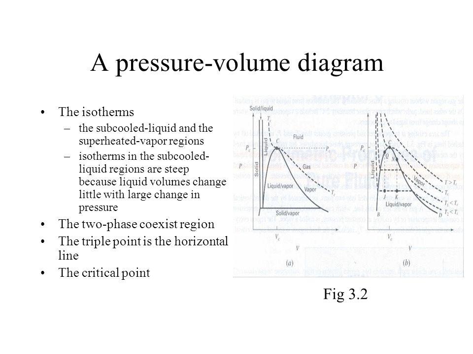 advanced thermodynamics note 2 volumetric properties of ... pressure volume diagram #5