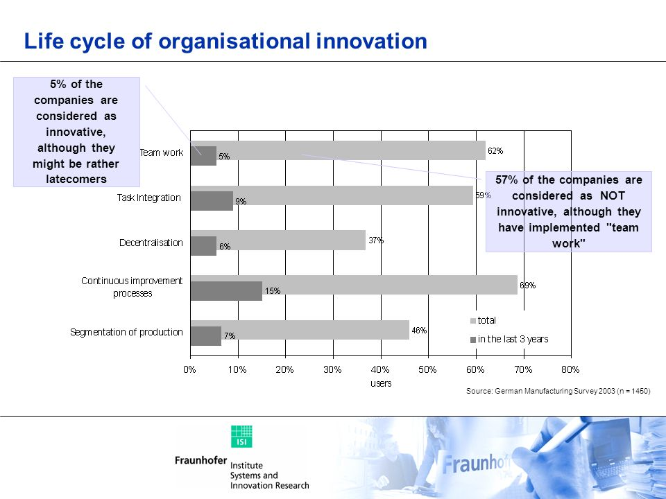 Life cycle of organisational innovation