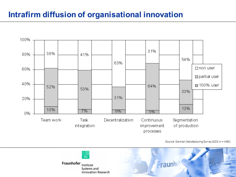 Intrafirm diffusion of organisational innovation