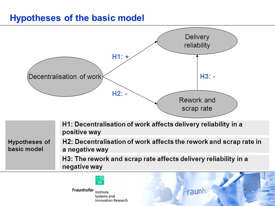 Hypotheses of the basic model
