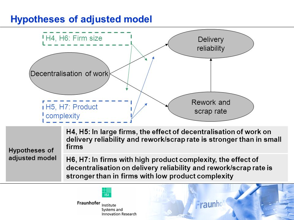 Hypotheses of adjusted model
