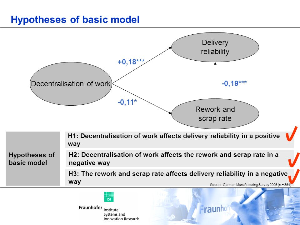 Hypotheses of basic model