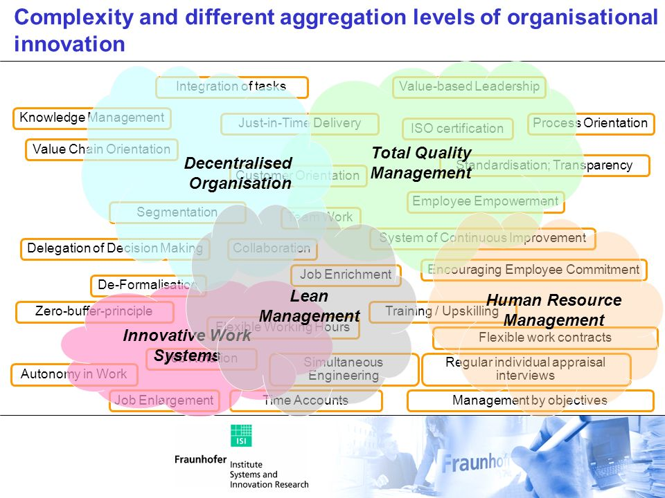 Complexity and different aggregation levels of organisational innovation