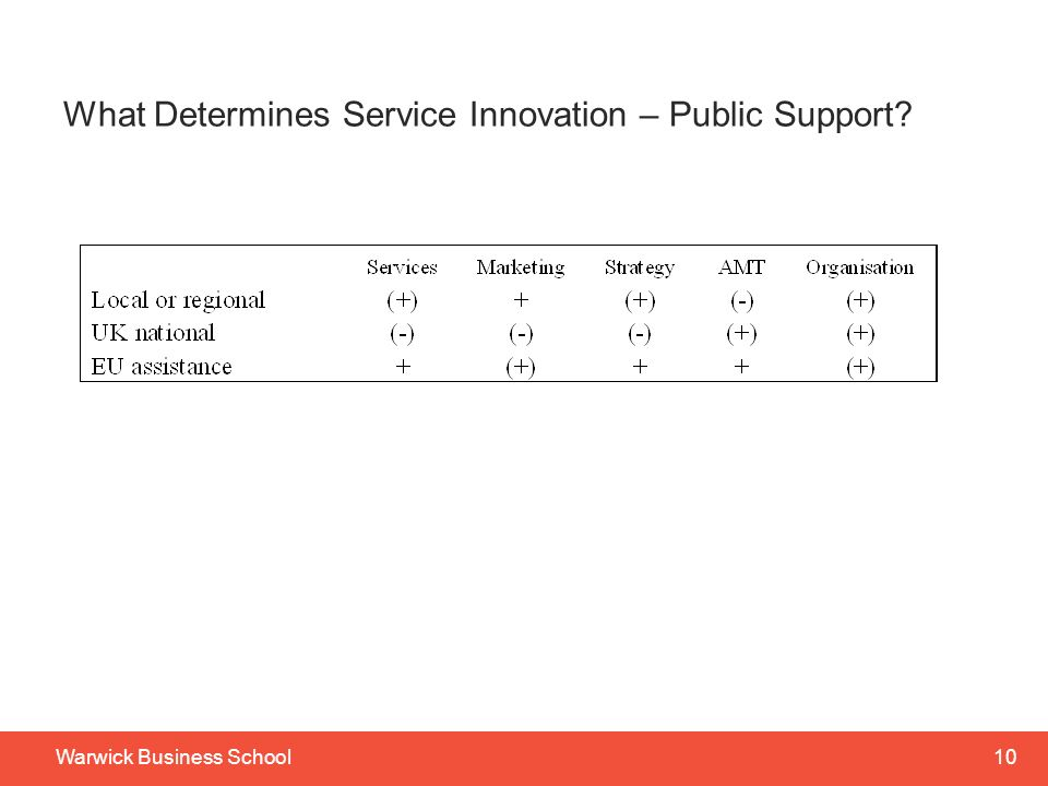What Determines Service Innovation – Public Support