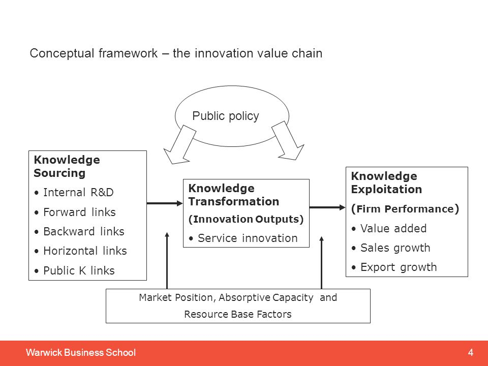 Conceptual framework – the innovation value chain