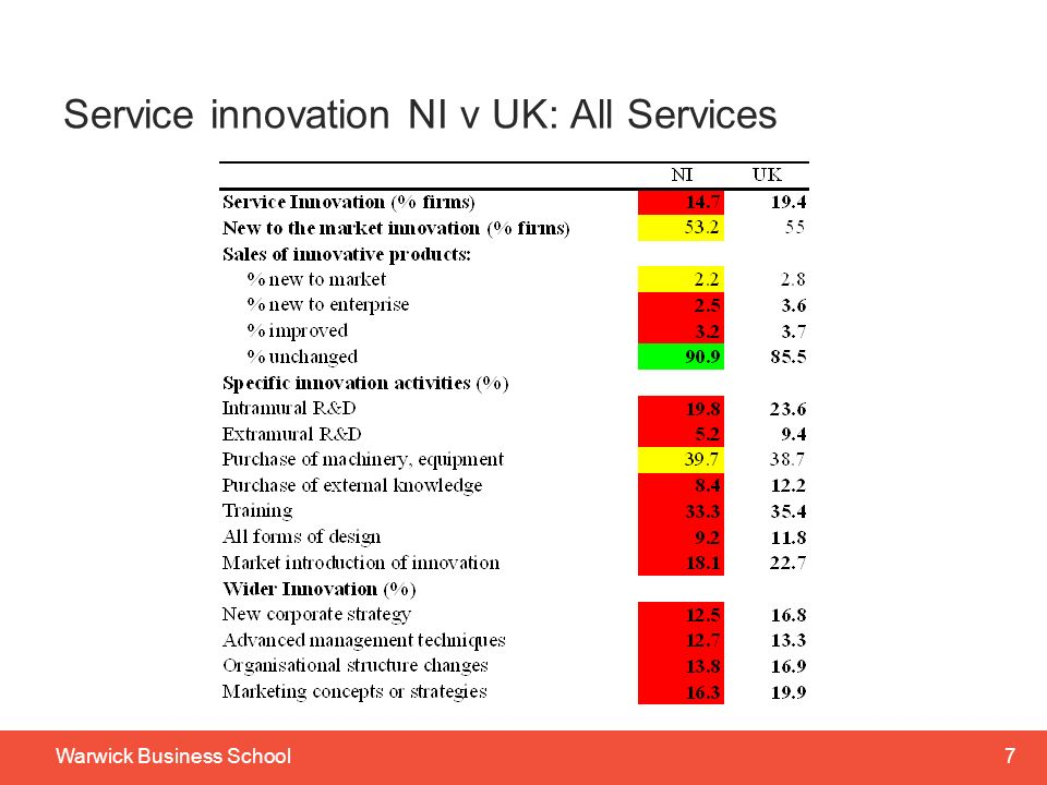 Service innovation NI v UK: All Services