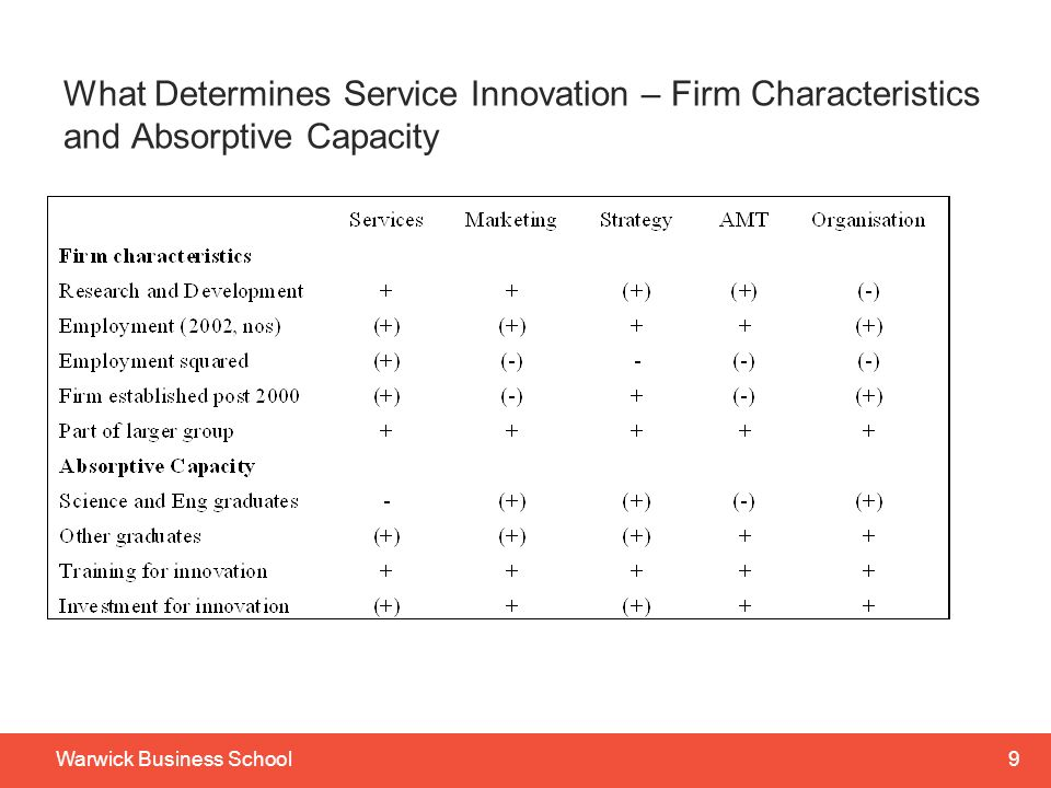 What Determines Service Innovation – Firm Characteristics and Absorptive Capacity