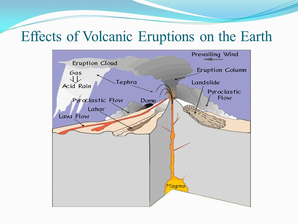How do volcanic eruptions effect the atmosphere hydrosphere lithosphere biosphere?