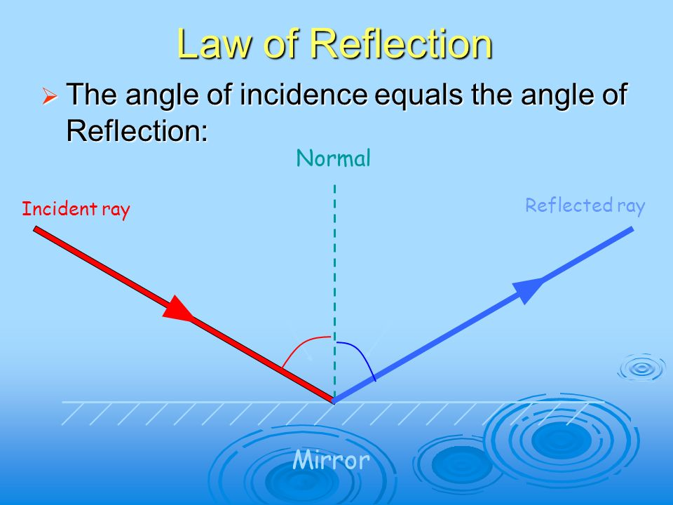 Vibrations and Waves, Behavior - ppt download Angle Of Incidence Mirror