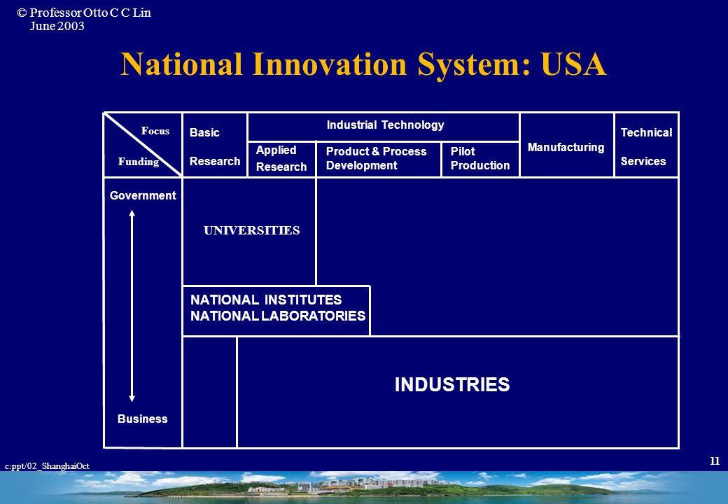 National Innovation System: USA