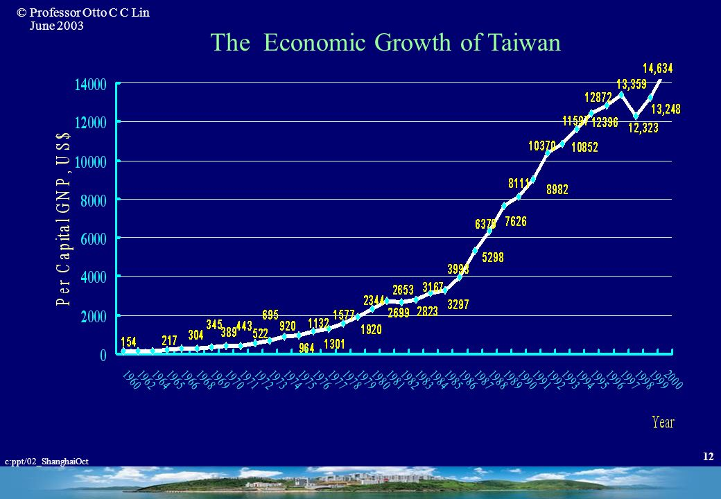 The Economic Growth of Taiwan