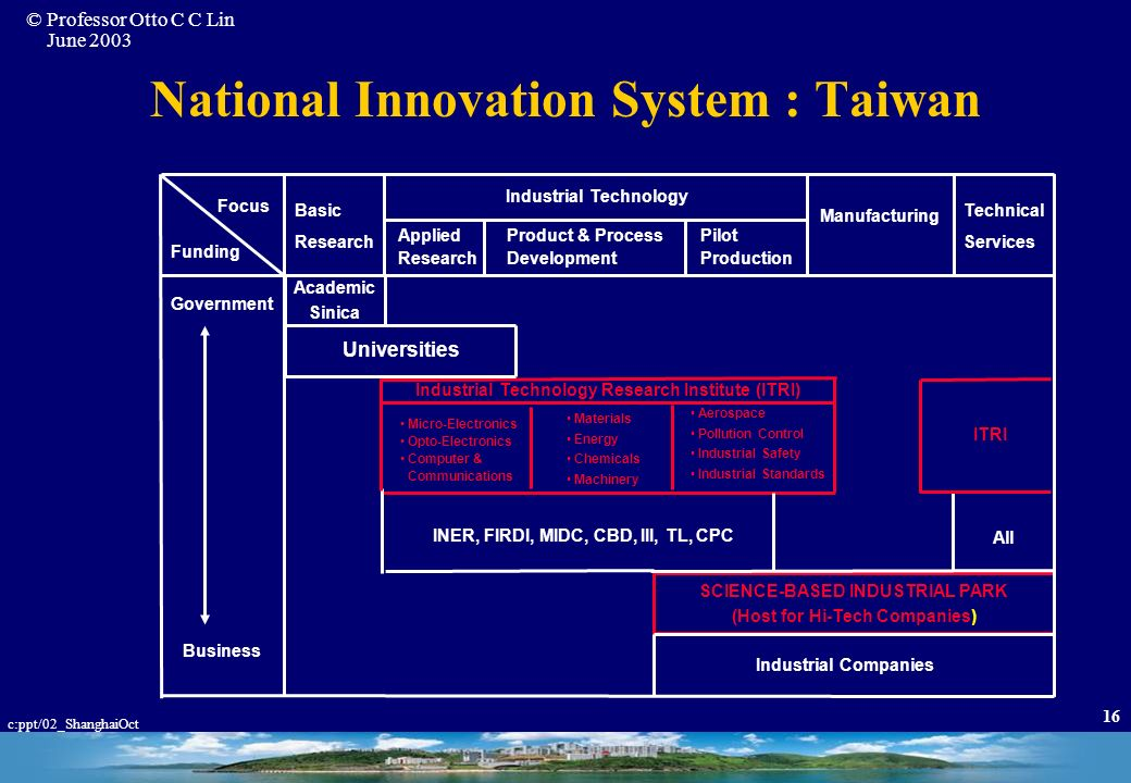National Innovation System : Taiwan