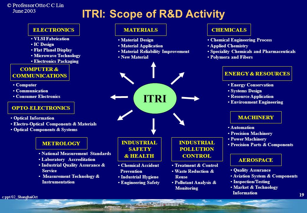 ITRI: Scope of R&D Activity