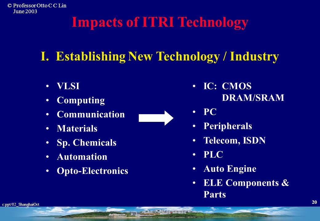 Impacts of ITRI Technology I. Establishing New Technology / Industry