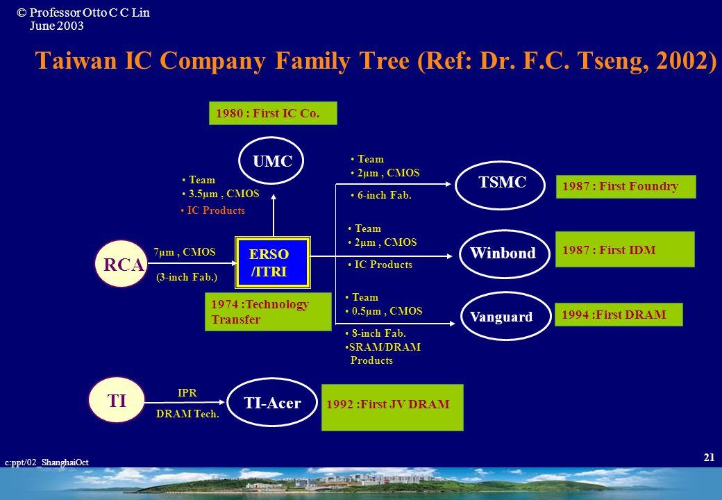 Taiwan IC Company Family Tree (Ref: Dr. F.C. Tseng, 2002)
