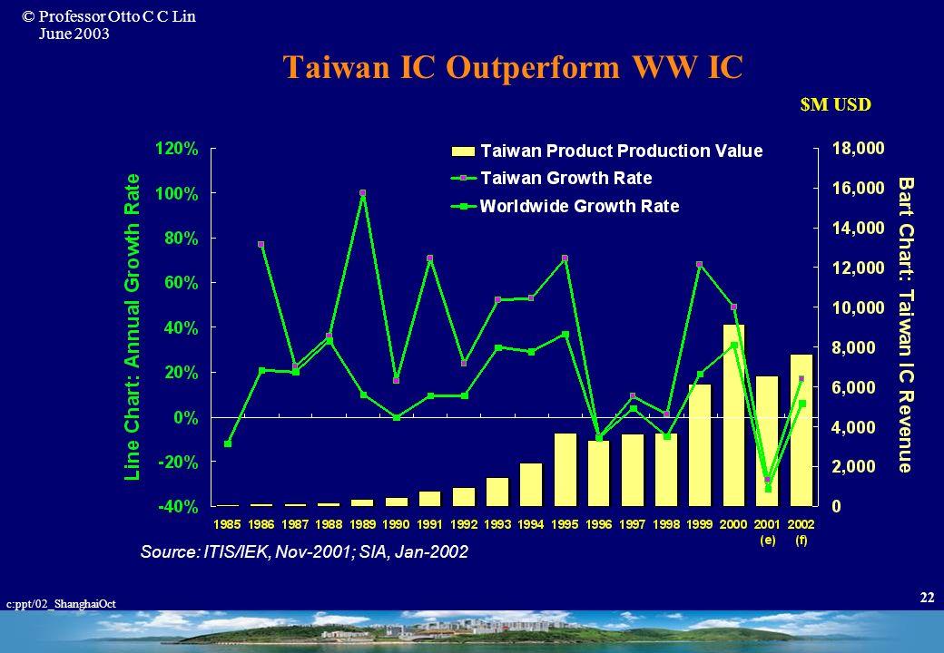 Taiwan IC Outperform WW IC
