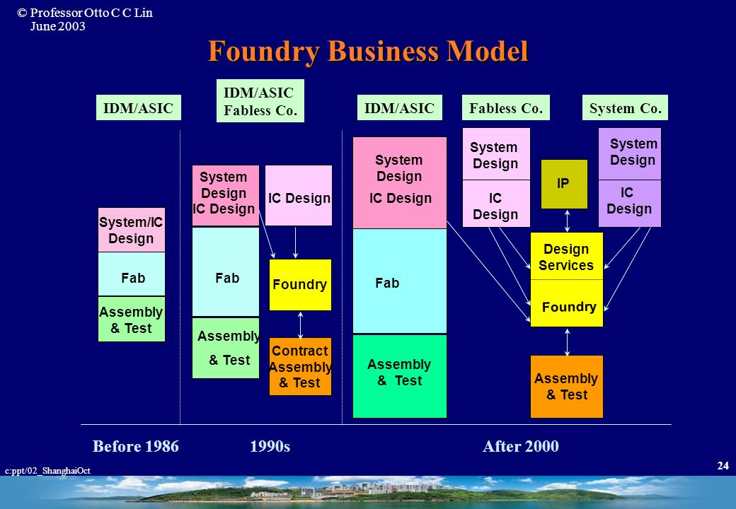 Foundry Business Model