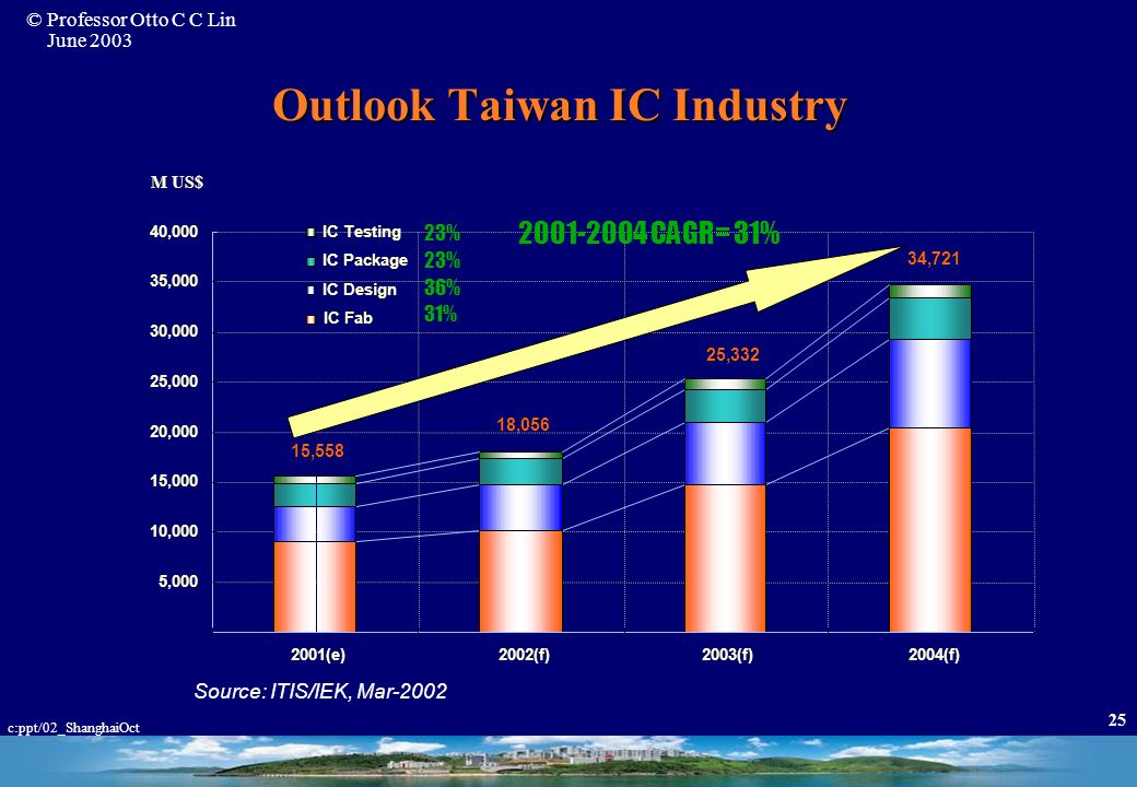 Outlook Taiwan IC Industry