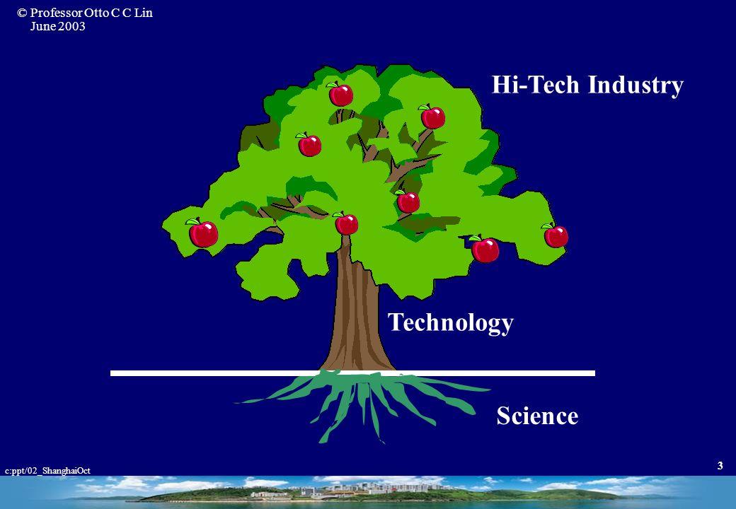 Hi-Tech Industry Technology Science