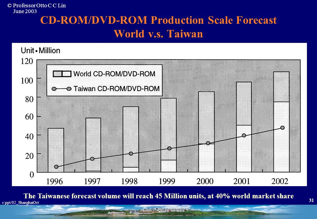 CD-ROM/DVD-ROM Production Scale Forecast World v.s. Taiwan