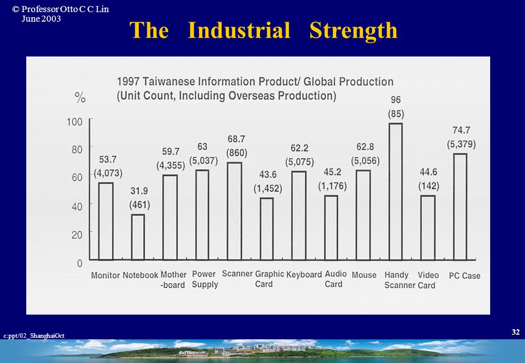 The Industrial Strength