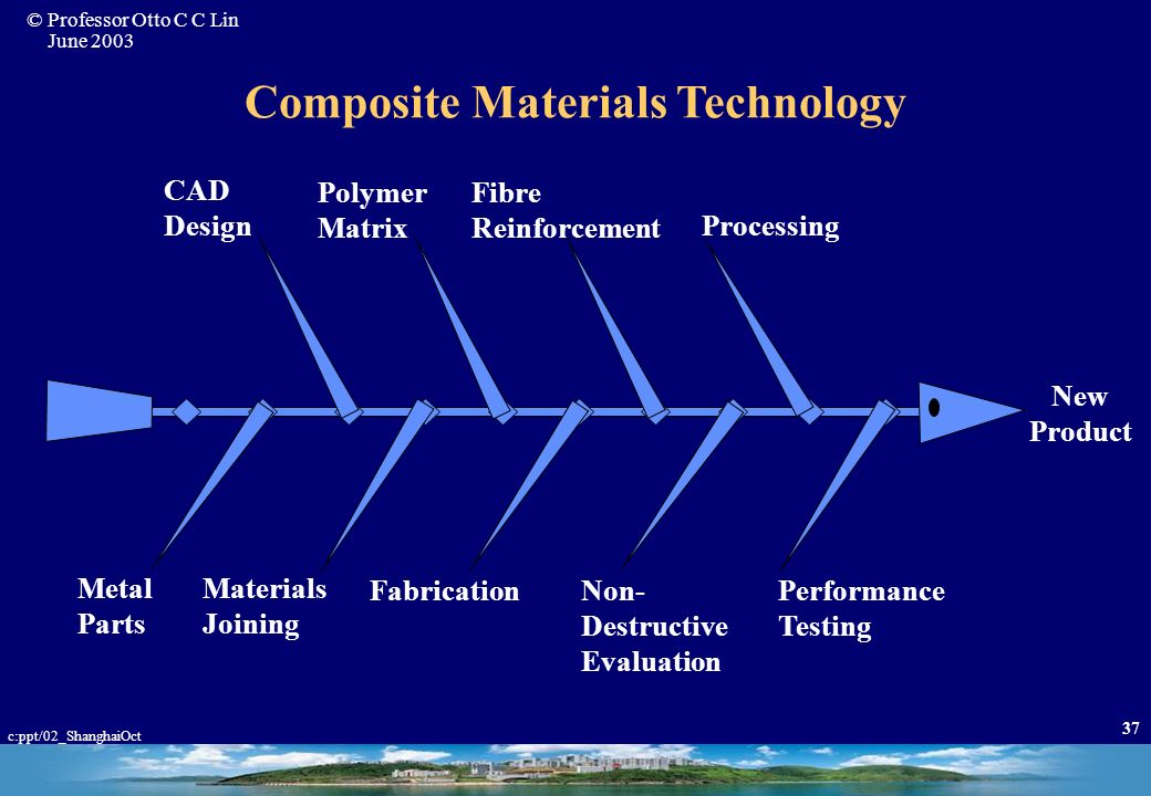 Composite Materials Technology