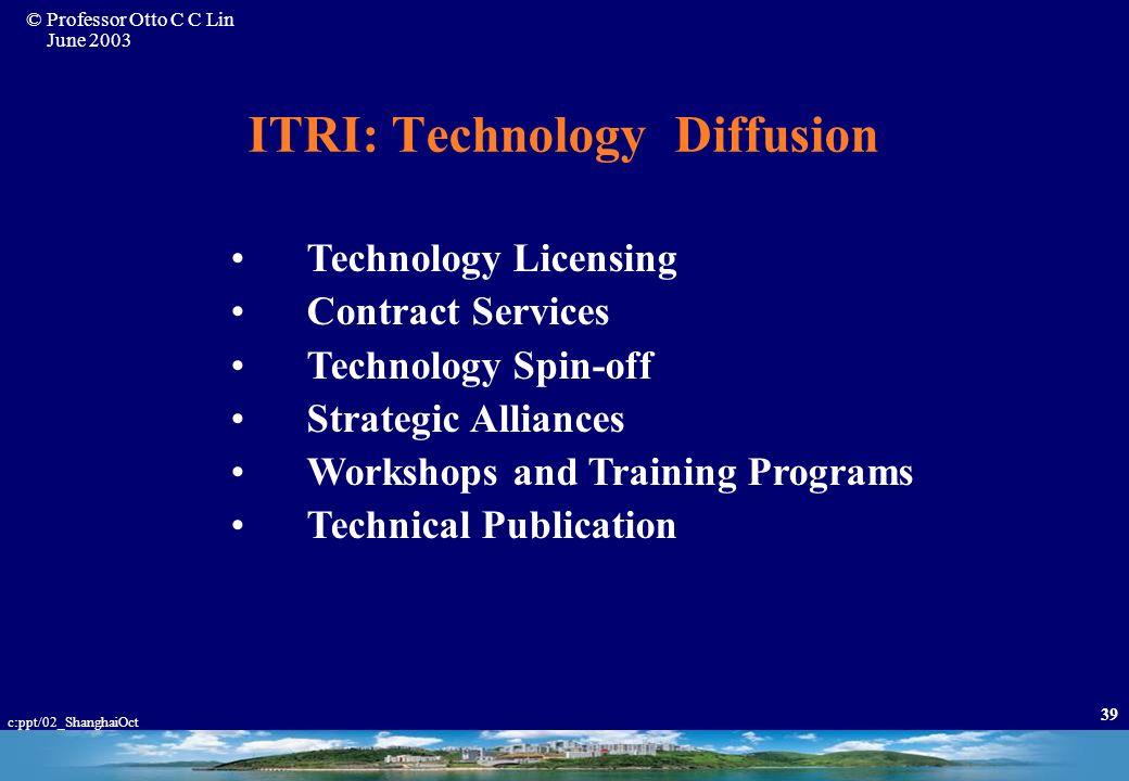ITRI: Technology Diffusion
