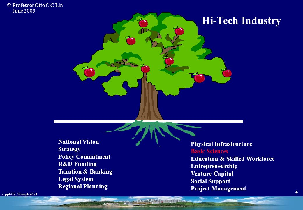 Hi-Tech Industry National Vision Physical Infrastructure Strategy