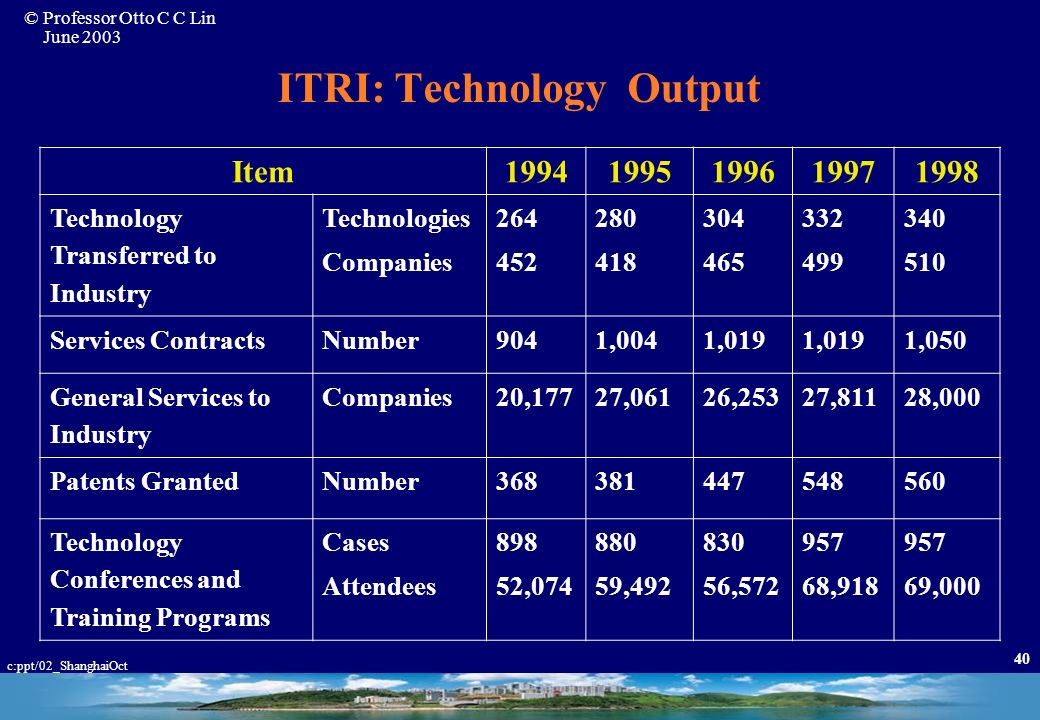 ITRI: Technology Output
