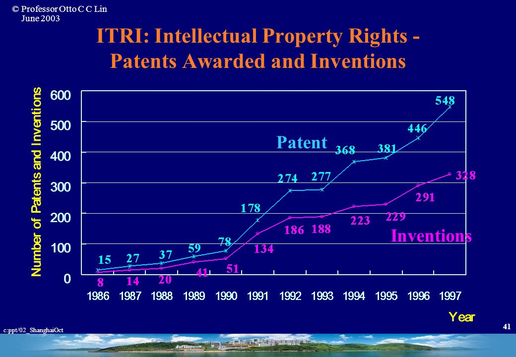 ITRI: Intellectual Property Rights - Patents Awarded and Inventions