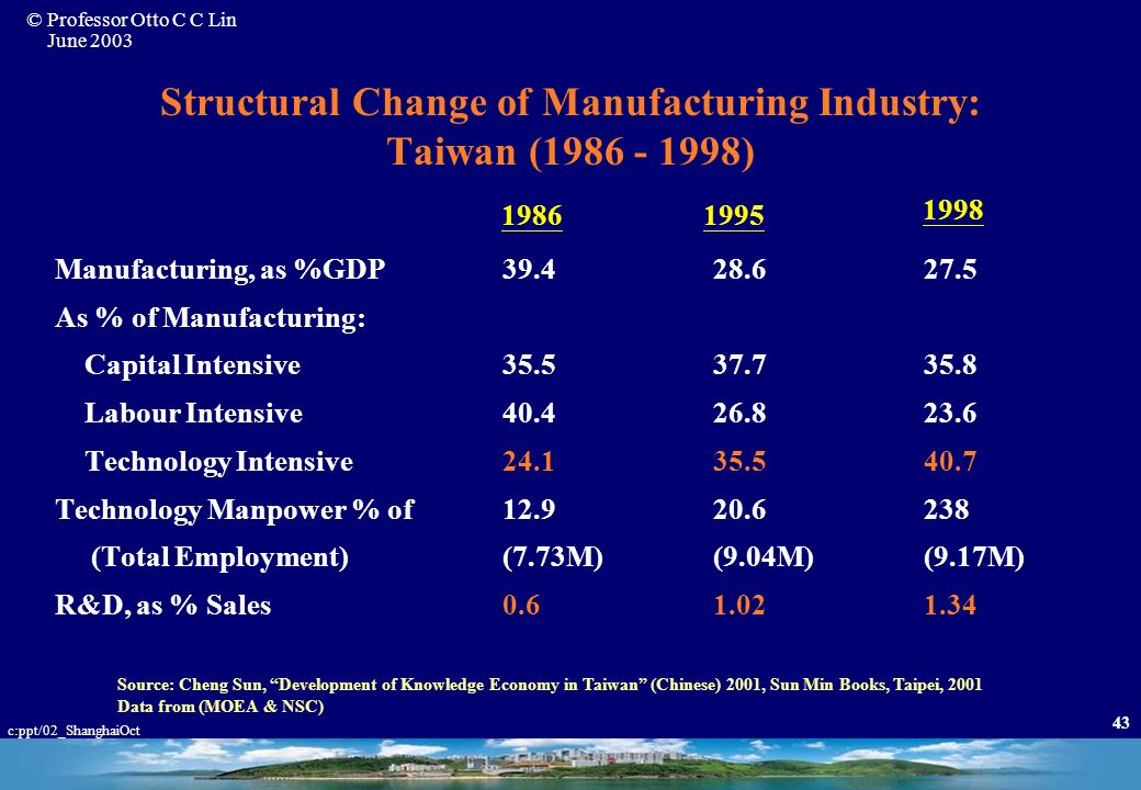 Structural Change of Manufacturing Industry: Taiwan ( )