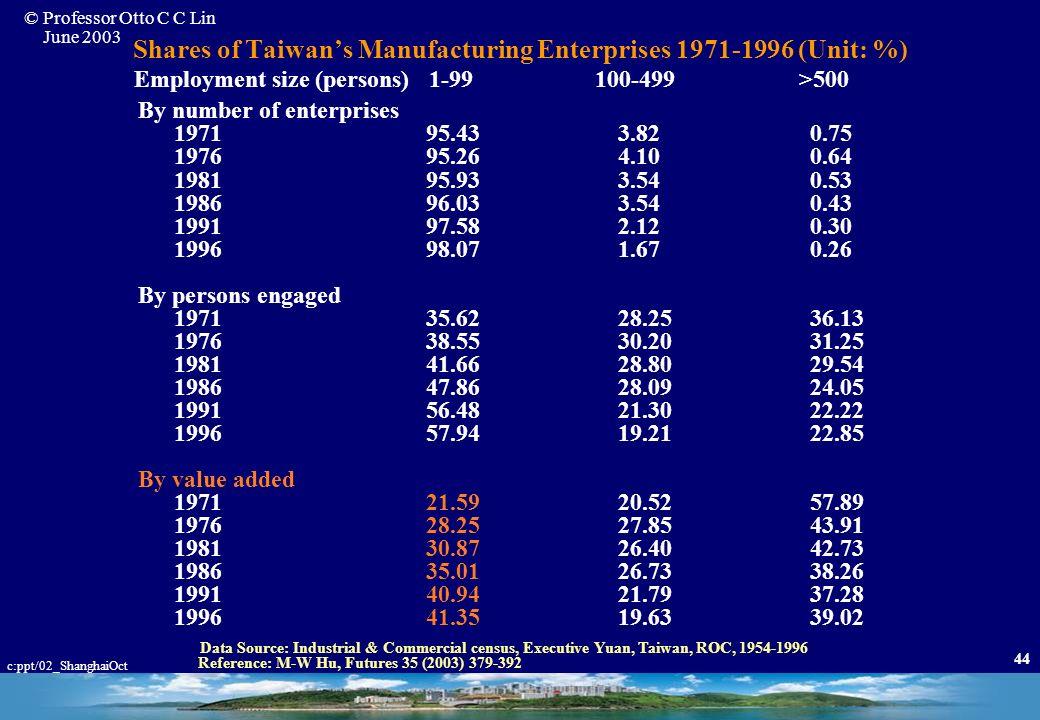 Shares of Taiwan's Manufacturing Enterprises 1971-1996 (Unit: %)