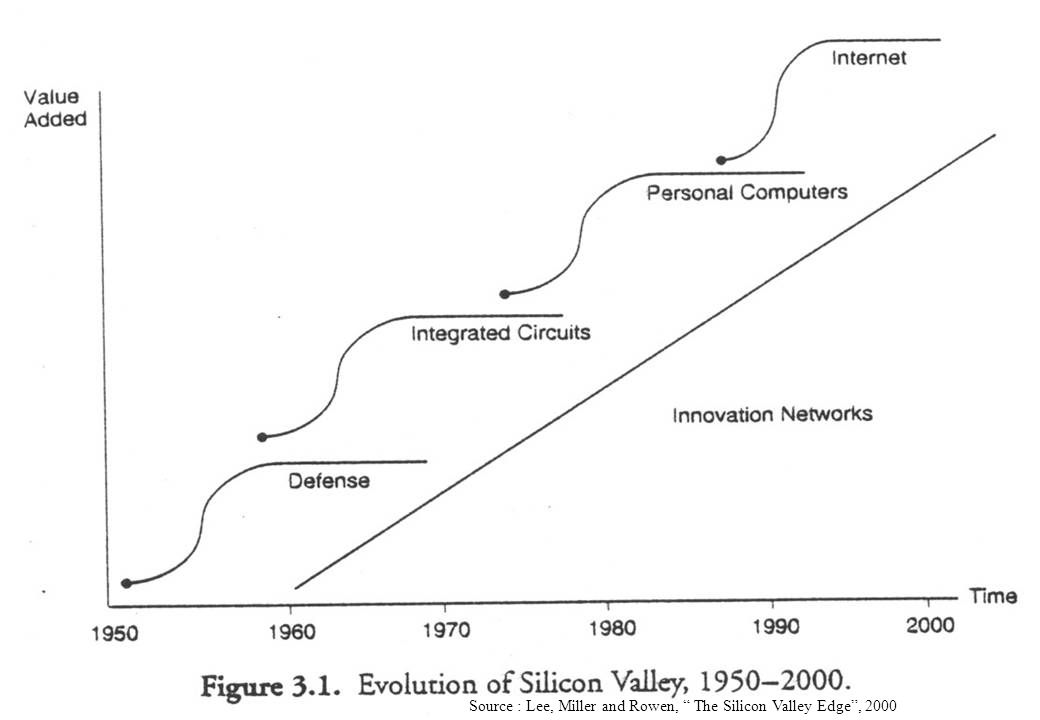 Source : Lee, Miller and Rowen, The Silicon Valley Edge , 2000