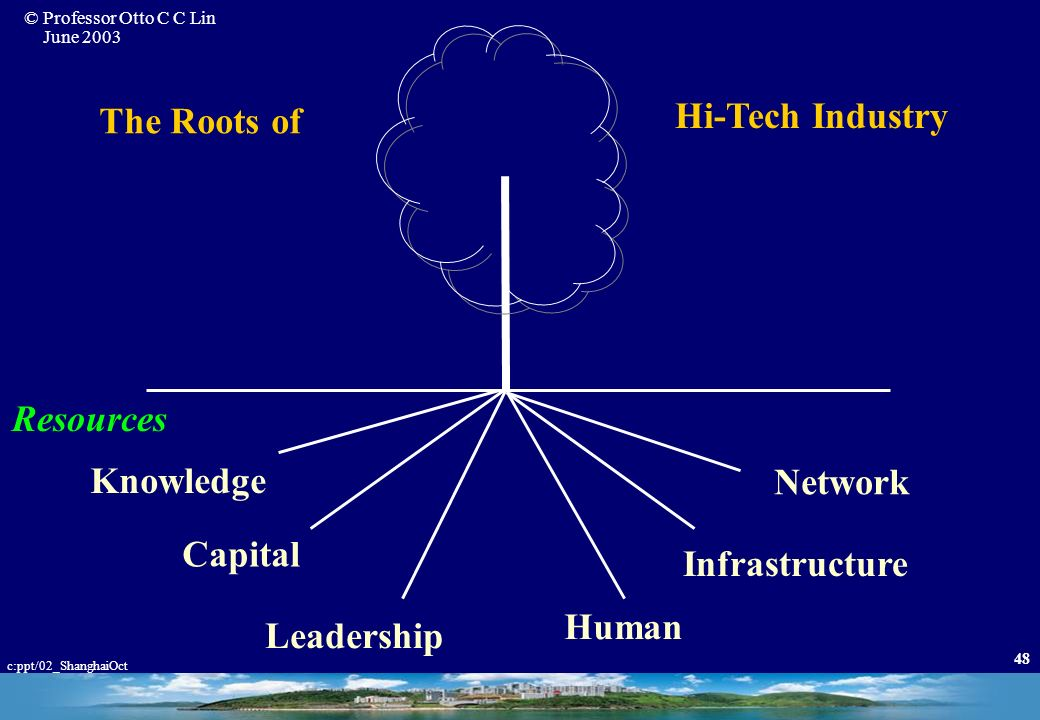 The Roots of Hi-Tech Industry Resources Knowledge Network Capital Infrastructure Human Leadership