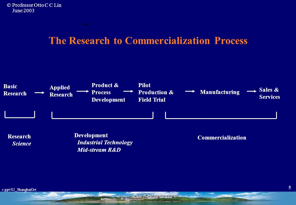 The Research to Commercialization Process