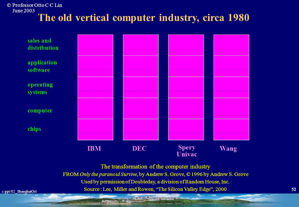 The old vertical computer industry, circa 1980