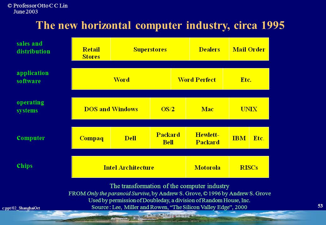 The new horizontal computer industry, circa 1995